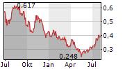 TULLOW OIL PLC Chart 1 Jahr