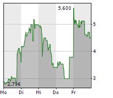 TUPPERWARE BRANDS CORPORATION Chart 1 Jahr