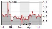 TURBON AG Chart 1 Jahr