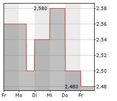 TURKCELL ILETISIM HIZMETLERI AS ADR Chart 1 Jahr
