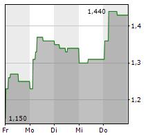 TURKIYE GARANTI BANKASI AS ADR Chart 1 Jahr