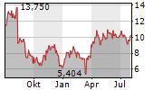 TURTLE BEACH CORPORATION Chart 1 Jahr