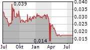 TV AZTECA SAB DE CV Chart 1 Jahr