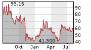 TWILIO INC Chart 1 Jahr