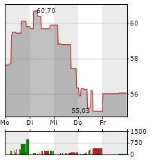 TWILIO Aktie 1-Woche-Intraday-Chart