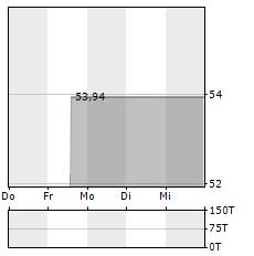 TWITTER Aktie 1-Woche-Intraday-Chart