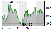 TWITTER INC 1-Woche-Intraday-Chart