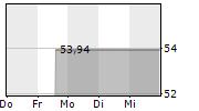 TWITTER INC 5-Tage-Chart