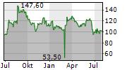 U-BLOX HOLDING AG Chart 1 Jahr