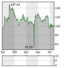 U-BLOX Aktie Chart 1 Jahr