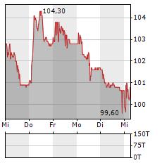 U-BLOX Aktie 5-Tage-Chart