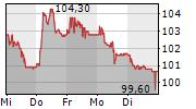 U-BLOX HOLDING AG 5-Tage-Chart