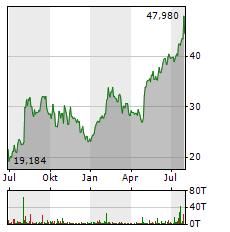 UBER Aktie Chart 1 Jahr
