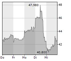 UBER TECHNOLOGIES INC Chart 1 Jahr