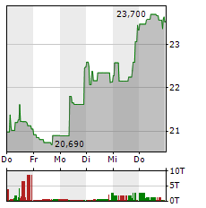 UBER Aktie 1-Woche-Intraday-Chart