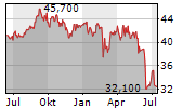 UBM DEVELOPMENT AG Chart 1 Jahr