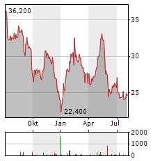 UBM DEVELOPMENT Aktie Chart 1 Jahr