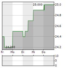 UBM DEVELOPMENT Aktie 1-Woche-Intraday-Chart