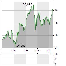UBS Aktie Chart 1 Jahr