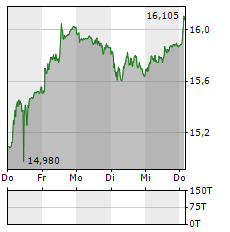 UBS Aktie 5-Tage-Chart