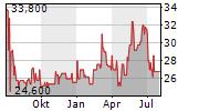 UCA AG Chart 1 Jahr