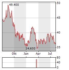 UDR Aktie Chart 1 Jahr