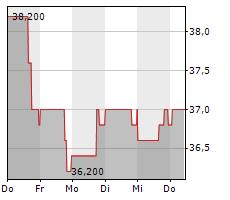 UDR INC Chart 1 Jahr