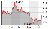 UGE INTERNATIONAL LTD Chart 1 Jahr
