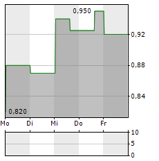 UGE INTERNATIONAL LTD Aktie 1-Woche-Intraday-Chart