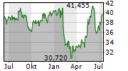 UGI CORPORATION Chart 1 Jahr