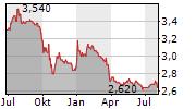 UKIT SEMBAWANG ESTATES LIMITED Chart 1 Jahr