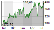 ULTA BEAUTY INC Chart 1 Jahr