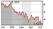 ULTIMATE GAMES SA Chart 1 Jahr
