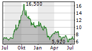 ULTIMOVACS ASA Chart 1 Jahr