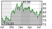 UMB FINANCIAL CORPORATION Chart 1 Jahr