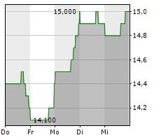UMH PROPERTIES INC Chart 1 Jahr