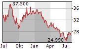 UMICORE SA Chart 1 Jahr