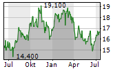 UMPQUA HOLDINGS CORPORATION Chart 1 Jahr