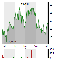 UMPQUA HOLDINGS Aktie Chart 1 Jahr