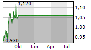 UMS HOLDINGS LIMITED Chart 1 Jahr