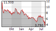 UMT UNITED MOBILITY TECHNOLOGY AG Chart 1 Jahr