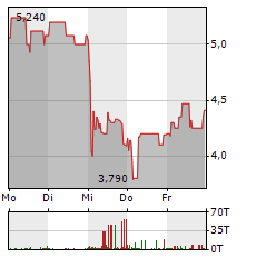 UNITED MOBILITY TECHNOLOGY Aktie 5-Tage-Chart