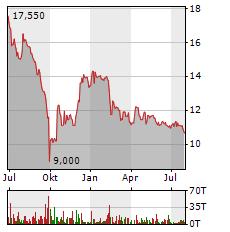 umweltbank aktie