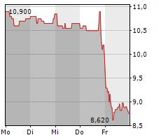 UMWELTBANK AG Chart 1 Jahr