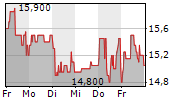UMWELTBANK AG 1-Woche-Intraday-Chart