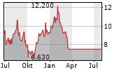 UNDER ARMOUR INC Chart 1 Jahr