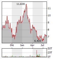UNDER ARMOUR Aktie Chart 1 Jahr
