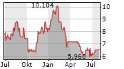 UNDER ARMOUR INC CL C Chart 1 Jahr