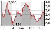 UNIBAIL-RODAMCO-WESTFIELD SE CDIS Chart 1 Jahr