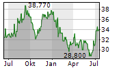 UNICHARM CORPORATION Chart 1 Jahr